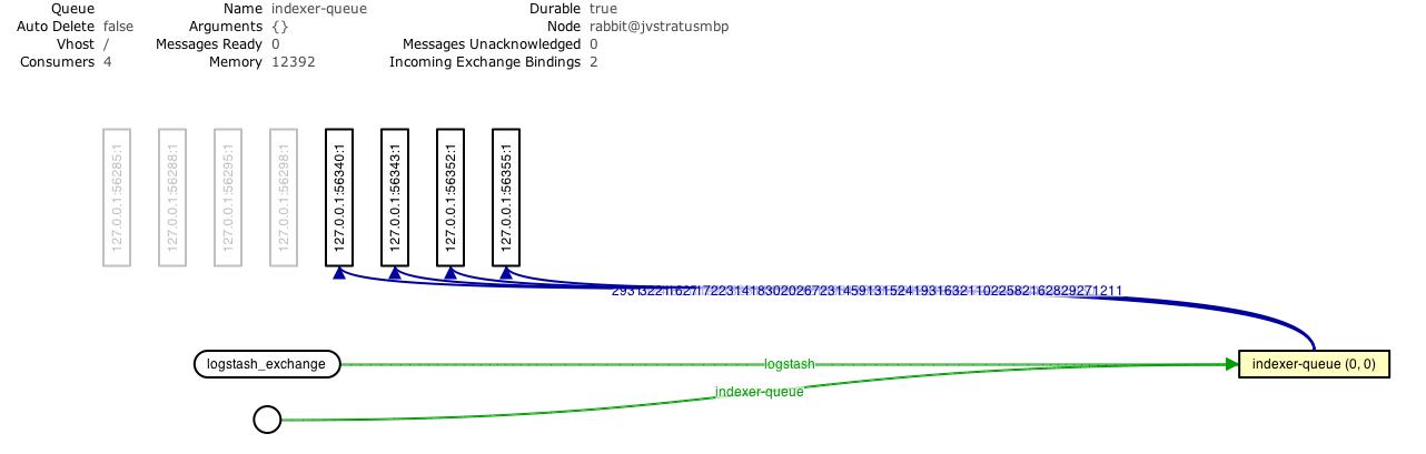 Load balancing Logstash with AMQP - blog dot lusis